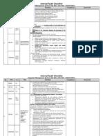 IMS Checklist