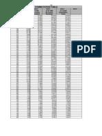 Commutatuion Table