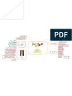 Mind Map Example 10