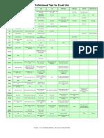 Cheat Code Excel 2010