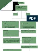 Mapa Conceptual WEB 2.0 Carlos