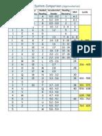 leveling system comparison