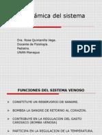 Hemodinamica Del Sistema Venoso.