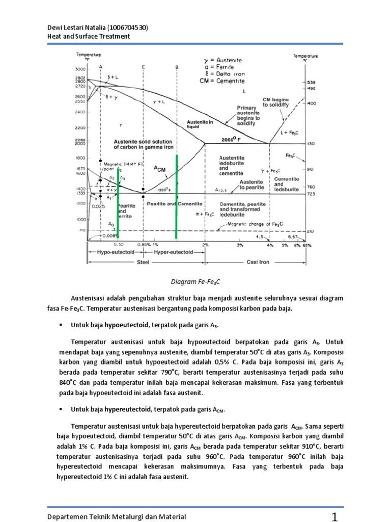 Austenisasi adalah pengubahan struktur baja menjadi austenite austenisasi adalah pengubahan struktur baja menjadi austenite seluruhnya sesuai diagram fasa fe ccuart Image collections