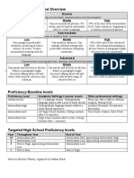 Actfl Proficiency Level Overview Revised