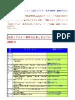 FDJ社プレゼンテーション/米国リアルター業界1990-2001年までの歩み