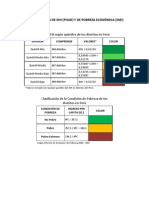 CLASIFICACION DE IDH Y POBREZA - PERÚ