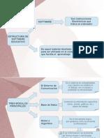 Estructura de Software Educativo