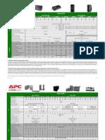 Tabla UPS básicos APC 2012