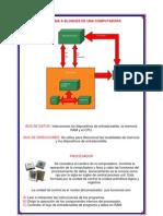 Diagrama Bloques Computadora