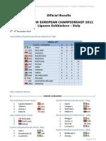 Results 39 FEW Karate Championship 2012