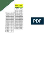 Tabela de Peneiras