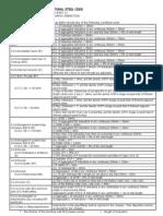 AWS D1.1 Acceptance Standards