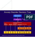Anxiety Disorder Decision Tree