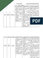 Planificaciones  del 2° ciclo 6 nat