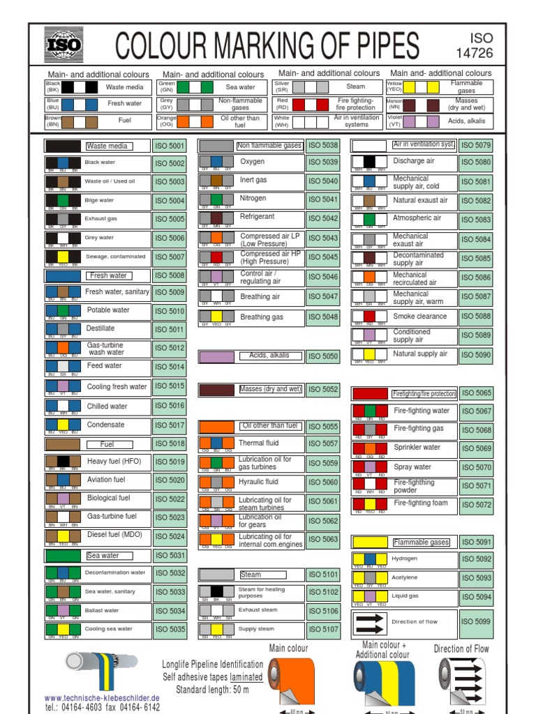 Iso 14726 Color Marking On Pipes Atmosphere Of Earth Firefighting Piping Diagram Ship