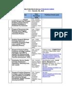 Daftar Penelitian Relevan Dan Publikasi Ilmiah (Kanaidi, SE., M.Si)