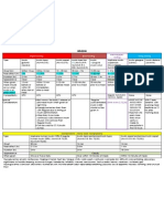 Insulin Chart 05032012 PDF