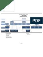 Palm Oil Mill Organization Chart
