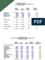 Navarro College Financial Report for December 2010