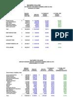 Navarro College Financial Report for June 2010