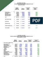 Navarro College Financial Report for February 2010