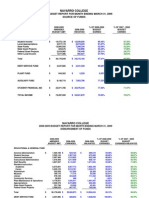 Navarro College Financial Report for March 2009