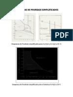 Diagramas de Pourbaix Simplificados