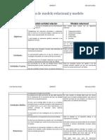 Tabla Comparativa de Modelo Relacional y Modelo Entidad