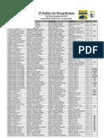 Lista PROVISIONAL Rallye Maspalomas