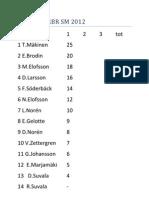 Standings RBR SM 2012