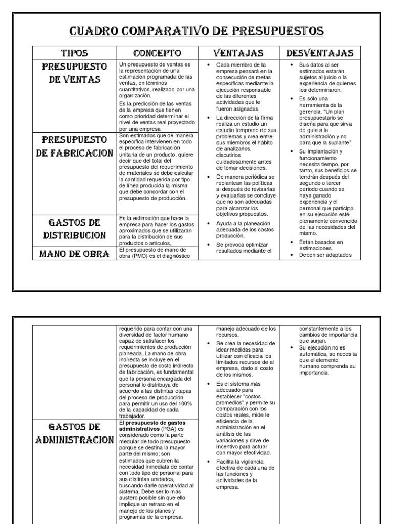 Cuadro comparativo de presupuestos11 for Tipos de cuadros