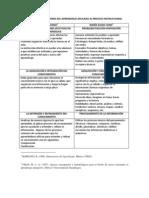 Modelo Dimensiones Del Aprendizaje