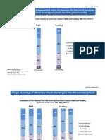 Preliminary USDOE School Improvement Grant (SOG) Data Presentation
