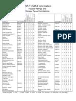 Chemical SAF-T-DATA Information_Haz Rating & Storage Recommendation