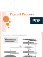SAP Payroll Process