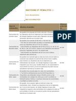 Tableau des infractions douanières CEMAC
