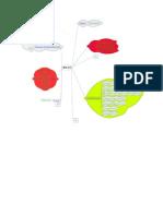 MindMap WEB2.0