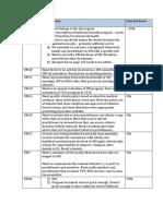 UM Gap Analysis Notes