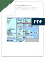 SCM Complete Process Flow
