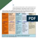 Casificacion IARC