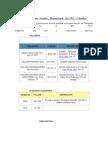 Salarios y Prestaciones  Sociales - Mínimo legal- Año 2012 - Colombia