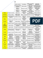 Bondades de Los Frutos Para La Salud Comparte-Esta-tabla