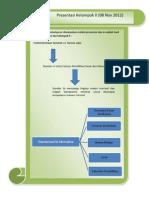 Resume presentasi kelompok II,III, dan IV