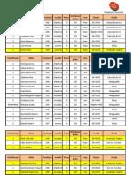 Resultados 1ª Concentração de Natação 2012 - 13