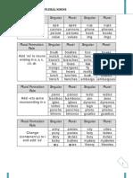 Singular & Plural Nouns - Notes