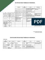 Daftar Smelter Iron Ore Copper Ore di Indonesia