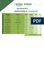Ranking Semana 23 - Tigre Recicla 2012