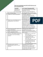 Vergelijking Basisverzekering Versie 20 Mei 2012 en Versie 5 December 2012