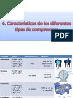 Características de los diferentes tipos de compresores